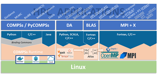 Figure 2. Detailed MEEP software stack